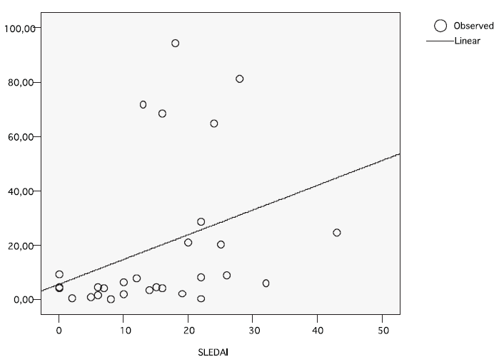 Závislost lesion load na SLEDAI u NPSLE (n=29), p < 0,01.