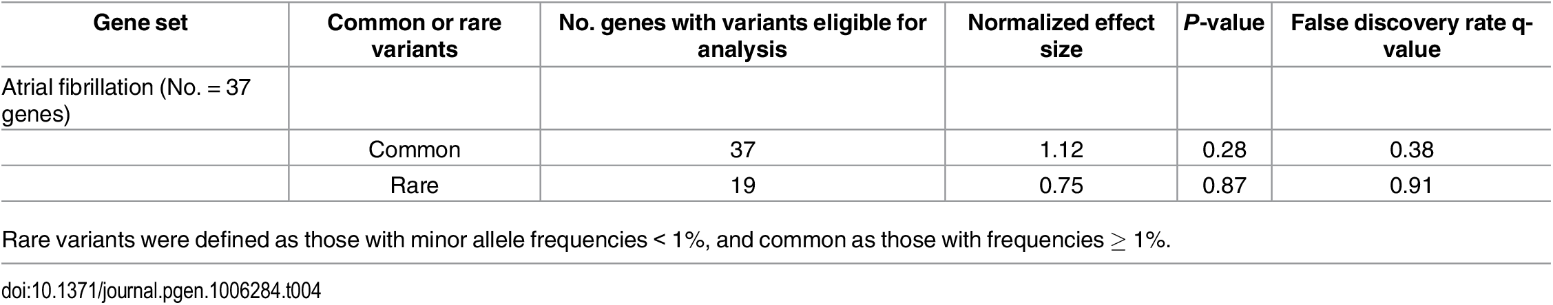 Assessment of variant enrichment in genes purportedly implicated in atrial fibrillation.