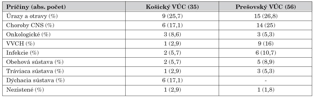 Úmrtnosť detí vo veku 1–18 rokov podľa príčin v Košickom a Prešovskom kraji s uvedením absolútnych a relatívnych hodnôt.