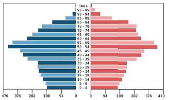 Věková pyramida (rozdělení podle věku a pohlaví v tisících) české společnosti v roce 2030