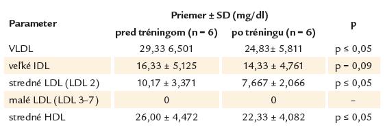 Koncentrácie plazmatických lipoproteínov pred zahájením a po ukončení tréningu u žien. Vybrané podtriedy a triedy ktorých zmena dosiahla štatistickú významnosť pri hodnotení celého súboru.