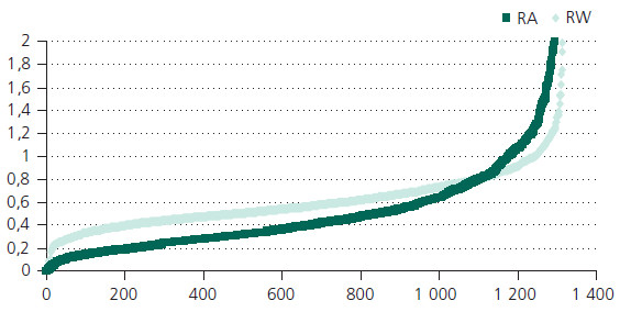 Rozložení hodnot zdrojového souboru v parametrech RW a RA. Legenda: řada výsledků (osa X) podle stoupajících hodnot RW a RA (osa Y).