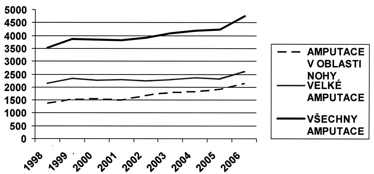 Amputace v České republice v jednotlivých letech 1998–2006 podle registru hospitalizovaných. Všechny amputace, amputace v oblasti nohy a velké amputace Graph 1. Amputations in the Czech Republic in individual years 1998–2006, according to the hospital registers. All amputations, foot amputations and major amputations