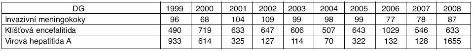 Počty hlášených případů infekčních onemocnění s možností preventivního očkování, ČR, 1999-2008