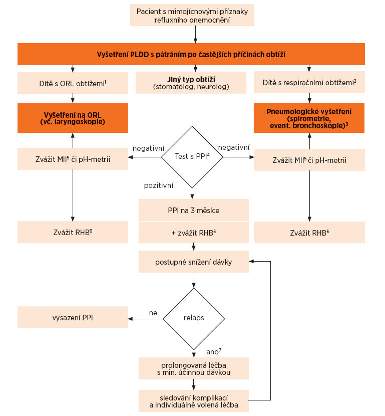 Schéma 2. Algoritmus pro pacienty s mimojícnovými příznaky refluxního onemocnění.