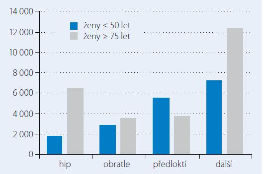 Odhadovaný počet fraktur – ženy rok 2010 ČR [2].
