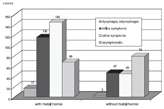 Sliding hiatal hernia and presence of clinical symptoms