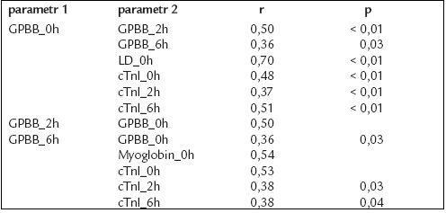 Významné souvislosti mezi GPBB a ostatními měřenými ukazateli.