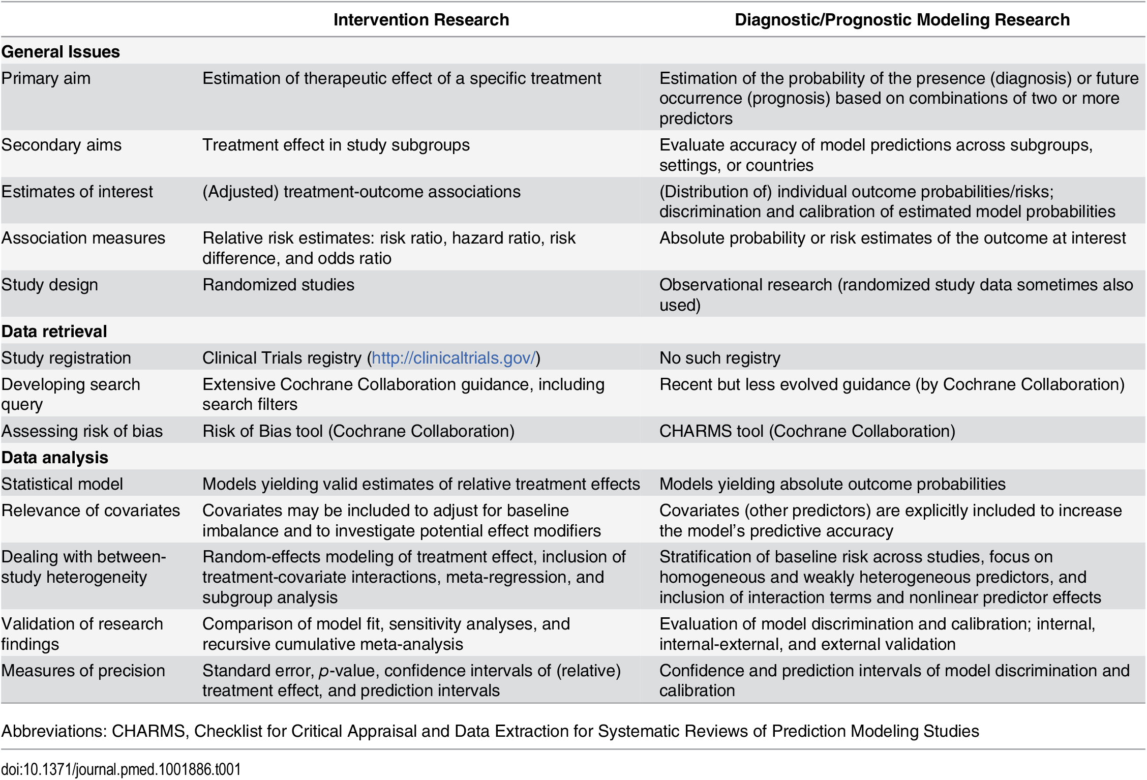 The main differences between IPD-MA of treatment intervention studies and of multivariable prediction modeling studies.