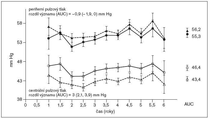 CAPE: změny periferního a centrálního pulzového tlaku (PT).