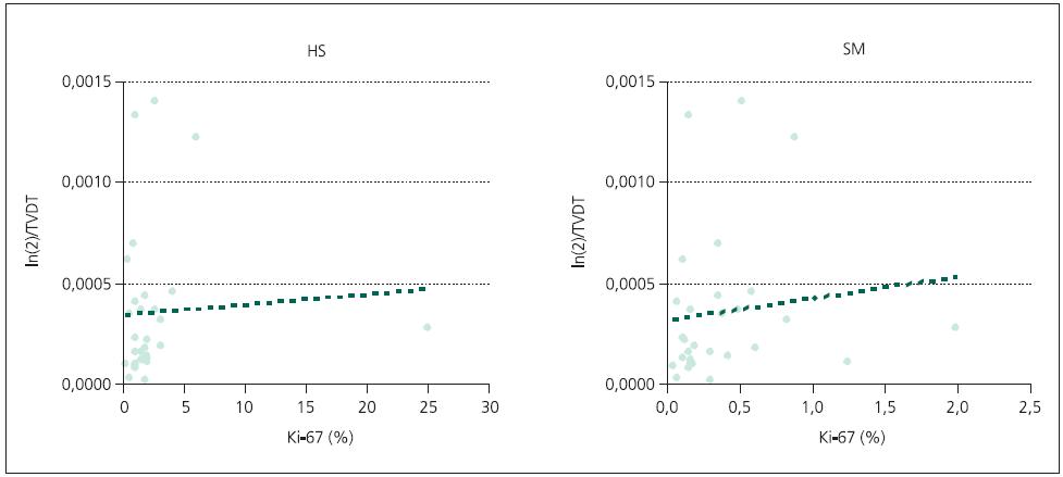 """Korelace rychlosti růstu adenomu (převrácená hodnota TVDT) na indexu Ki-67 (percentuální zastoupení imunopozitivních jader v preparátu). HS: metoda """"hot spots"""" (Pearsonův korelační koeficient = 0,063; p = 0,747), SM: softwarová metoda (Pearsonův korelační koeficient = 0,124; p = 0,521)."""