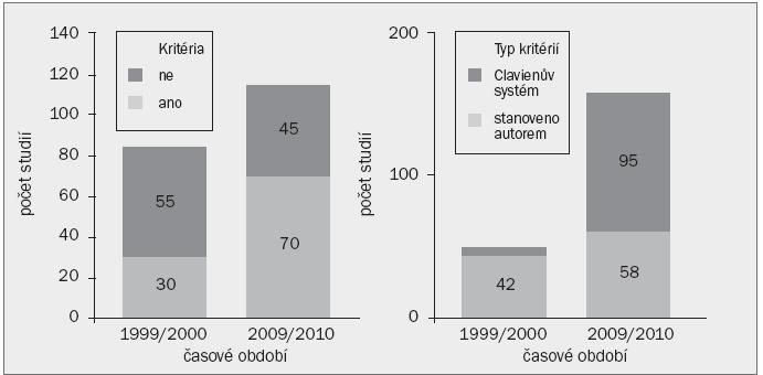 Schéma 3. Komparativní distribuce studií popisujících výskyt komplikací po urologických operacích na základě časového rámce a skutečnosti, zda studie užívá standardizovaná kritéria (vlevo), a pakliže ano, zda byl užit Clavien-Dindo systém (vpravo).
