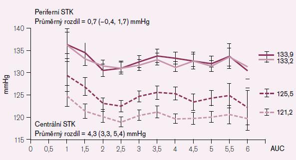 Studie CAFE: srovnání kombinační léčby dihydropyridinem + ACE inhibitorem (přerušovaná čára) s léčbou atenololem + diuretikem (plná čára): vliv na periferní systolický TK (horní křivky) a centrální systolický TK (dolní křivky) [8].