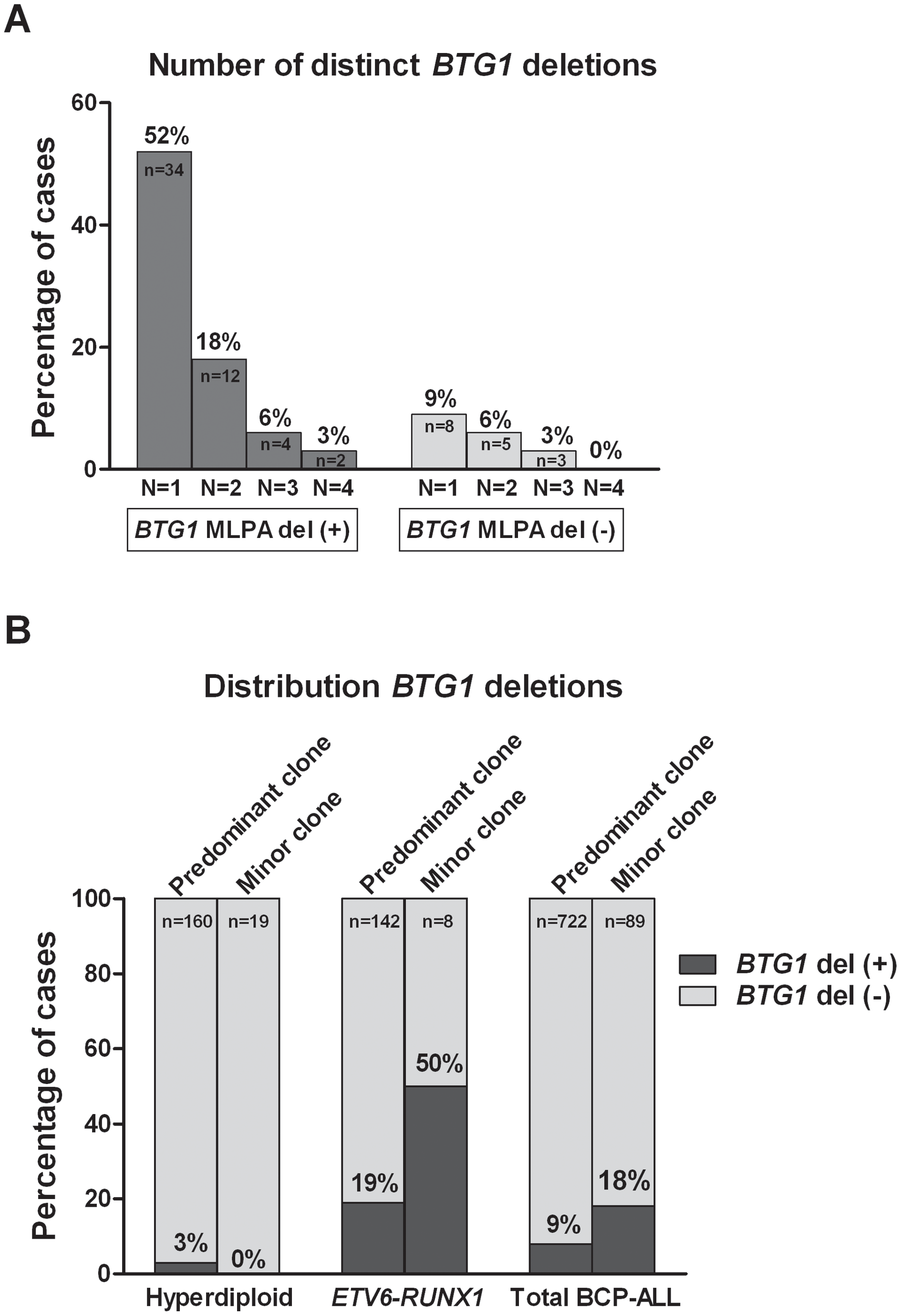 Multiple <i>BTG1</i> deletion-positive clones are present in specific BCP-ALL subtypes.
