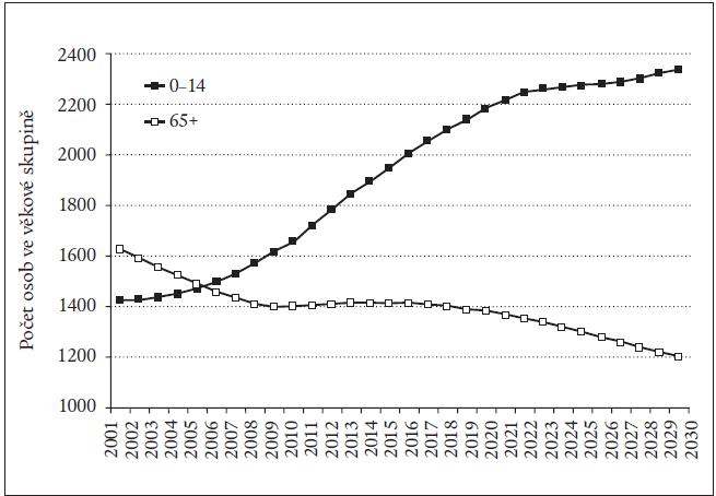 Očekávaný vývoj počtu osob ve věku 0–14 a 65 a více roků do roku 2030 – střední varianta projekce (podle ČSÚ).