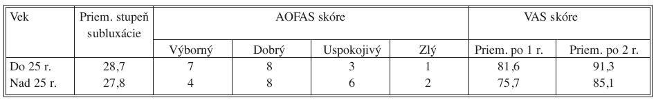 Porovnanie výsledkov vo vzťahu k veku pacienta v skupine konzervatívne liečených pacientov Tab. 3. Comparison of outcome according to age in the non surgical treated patient group