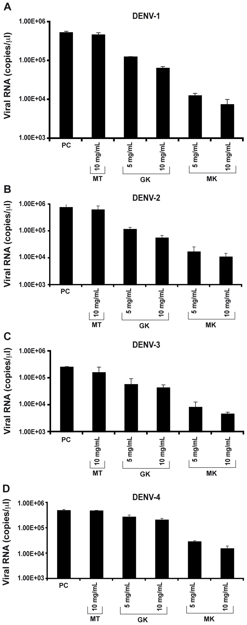 Inhibition of <i>in vitro</i> DENV replication by GK and MK peptides.