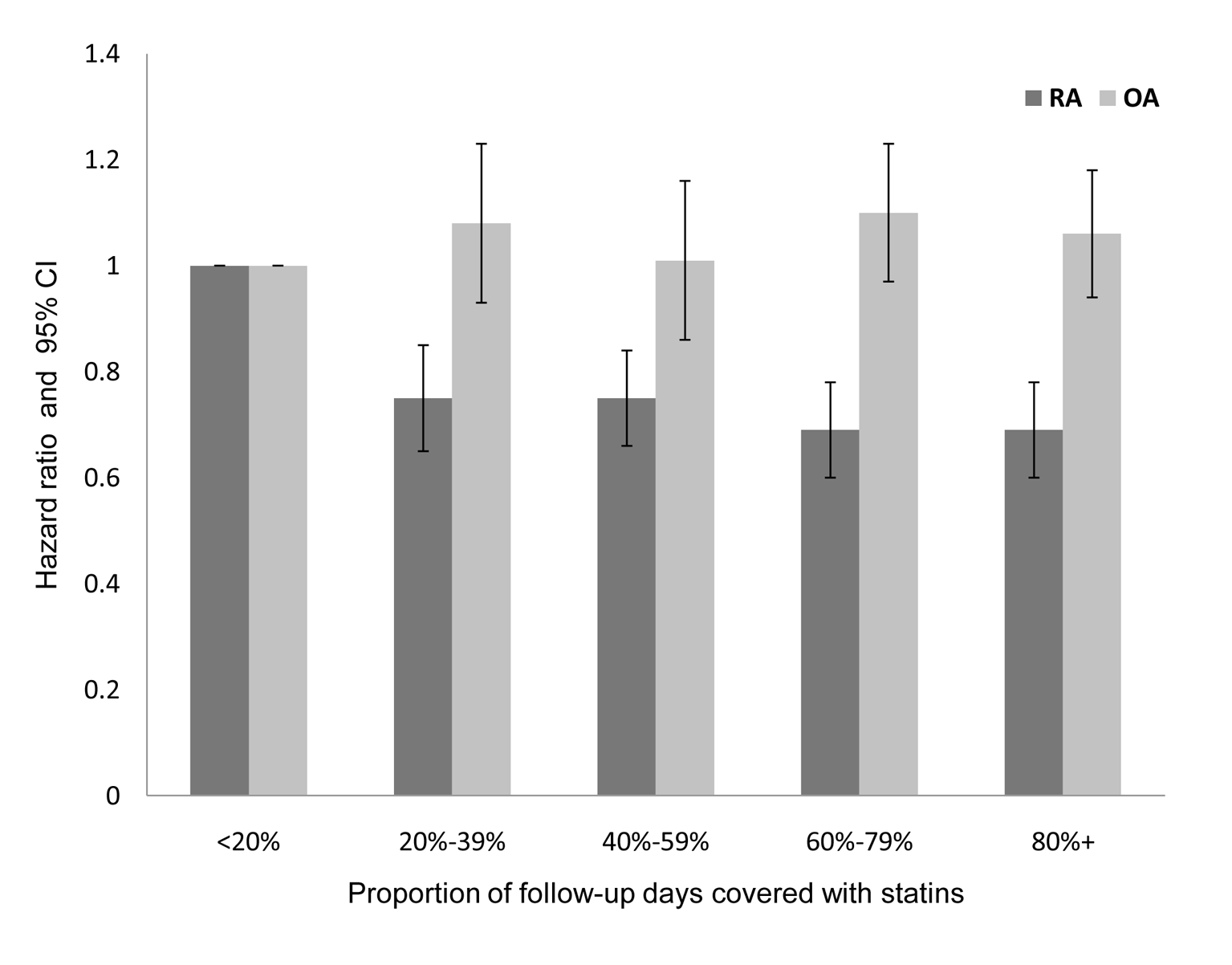 Adjusted HR and 95% CI for RA and OA, according to PDC with statins in patients with at least 5 y of follow-up.