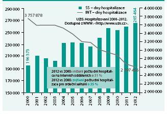 Vývoj počtu dní hospitalizace na interních odděleních: všechny hospitalizace vs hospitalizace pro srdeční selhání