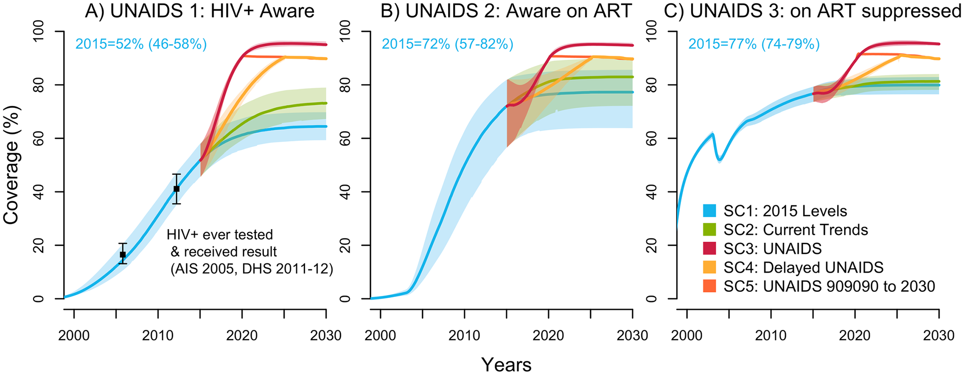 UNAIDS indicators under selected intervention scenarios among the population aged 15–59 years in Côte d'Ivoire (median with 95% credible intervals).
