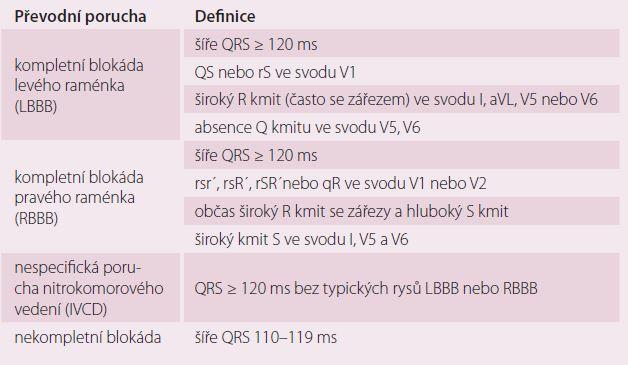 Definice nitrokomorových poruch převodu [9].