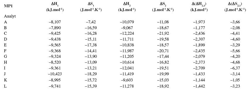 Termodynamické parametere vypočítané z van't Hoffových závislostí (ln k<sub>i</sub> vs 1/T) pre prvý a druhý eluovaný enantiomér. Chirálna kolóna MTAG, mobilná fáza MP1, ďalšie podmienky separácie sa uvádzajú v experimentálnej časti.