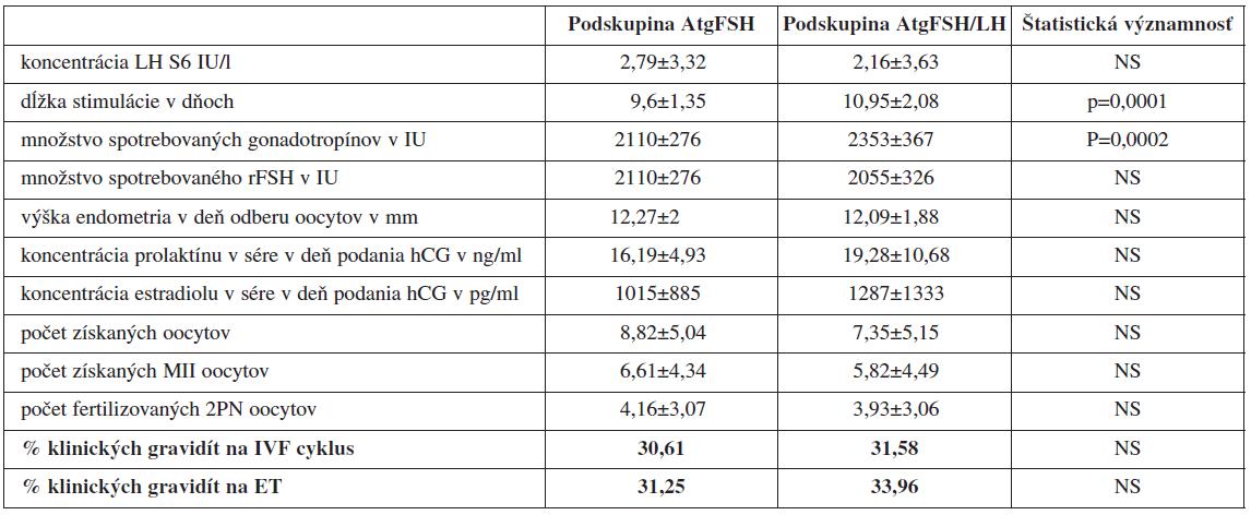 Porovnanie jednotlivých sledovaných parametrov IVF/ICSI cyklov pri protokoloch s antagonistom GnRH