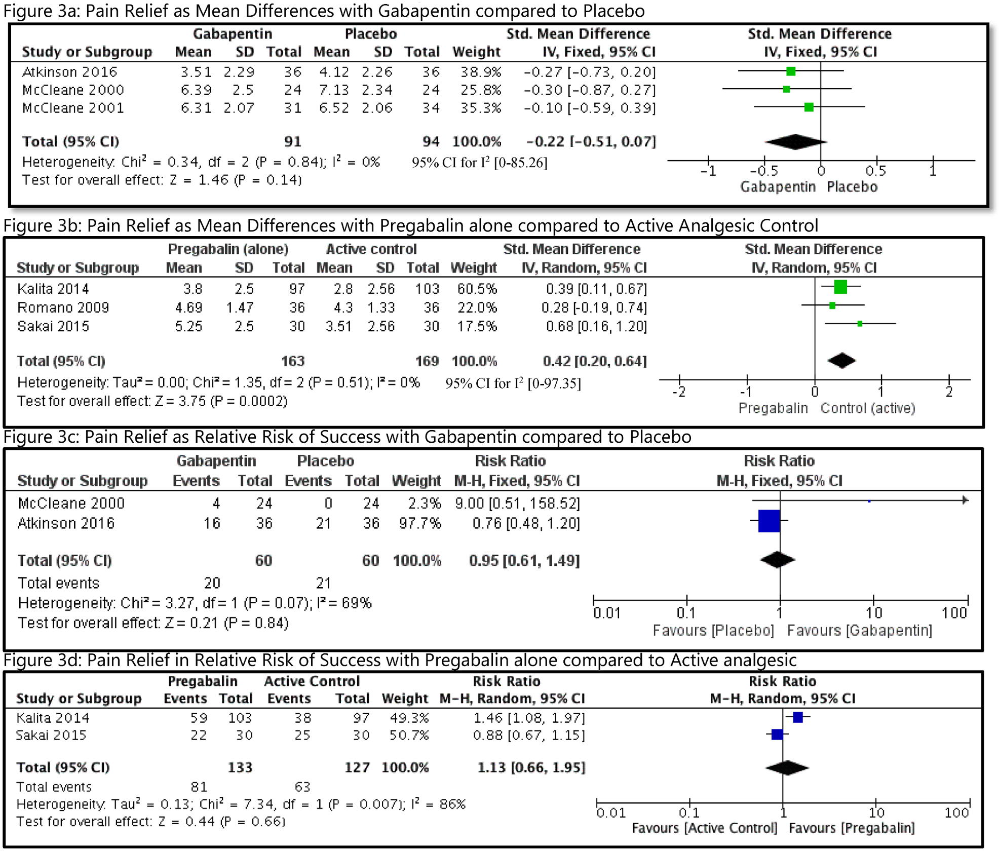 Analyses of pain relief with GB or PG in patients with CLBP.