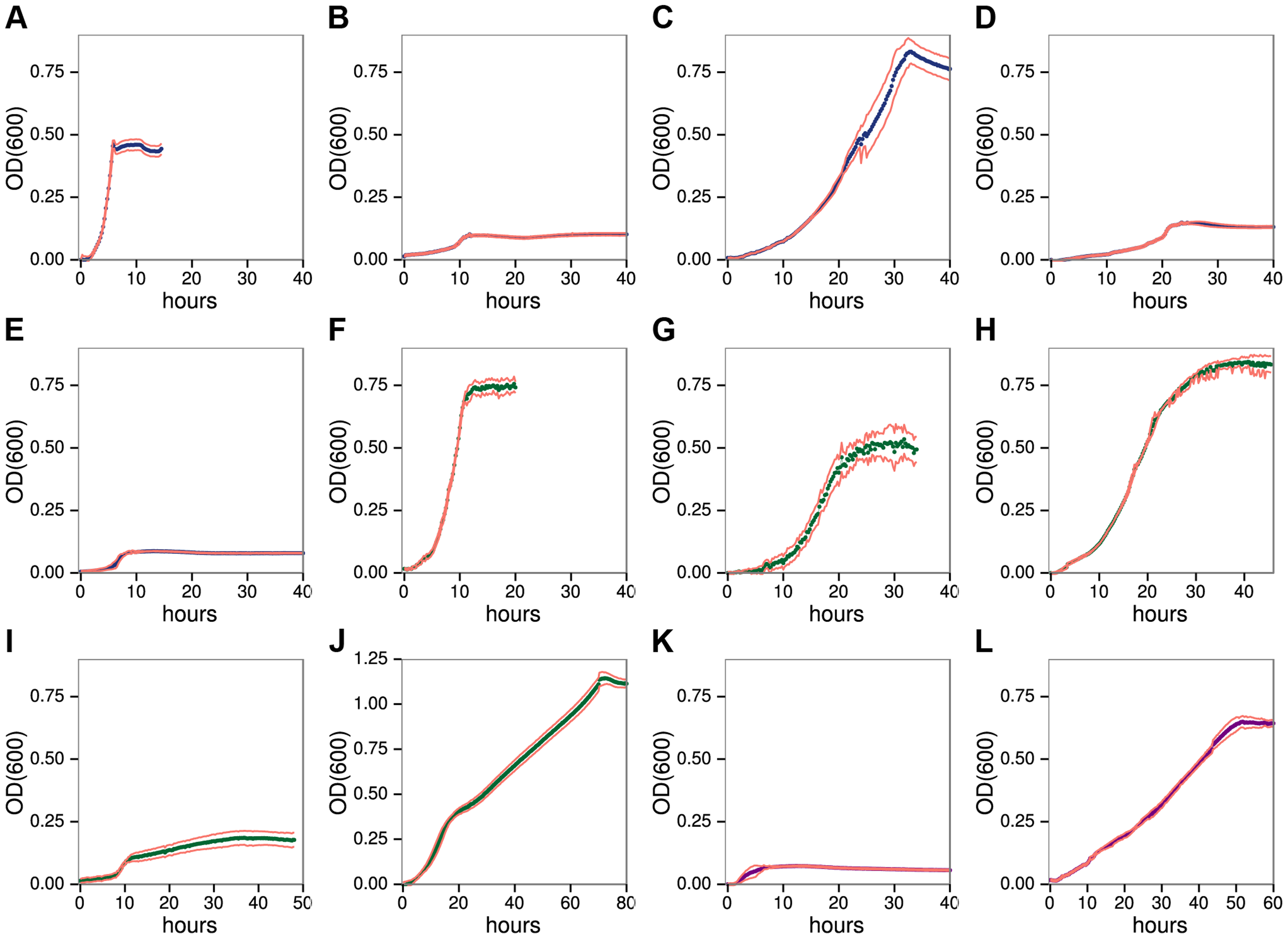 <i>C. phytofermentans</i> growth on pectic A–E, hemicellulosic F–J, and glucan K–L.