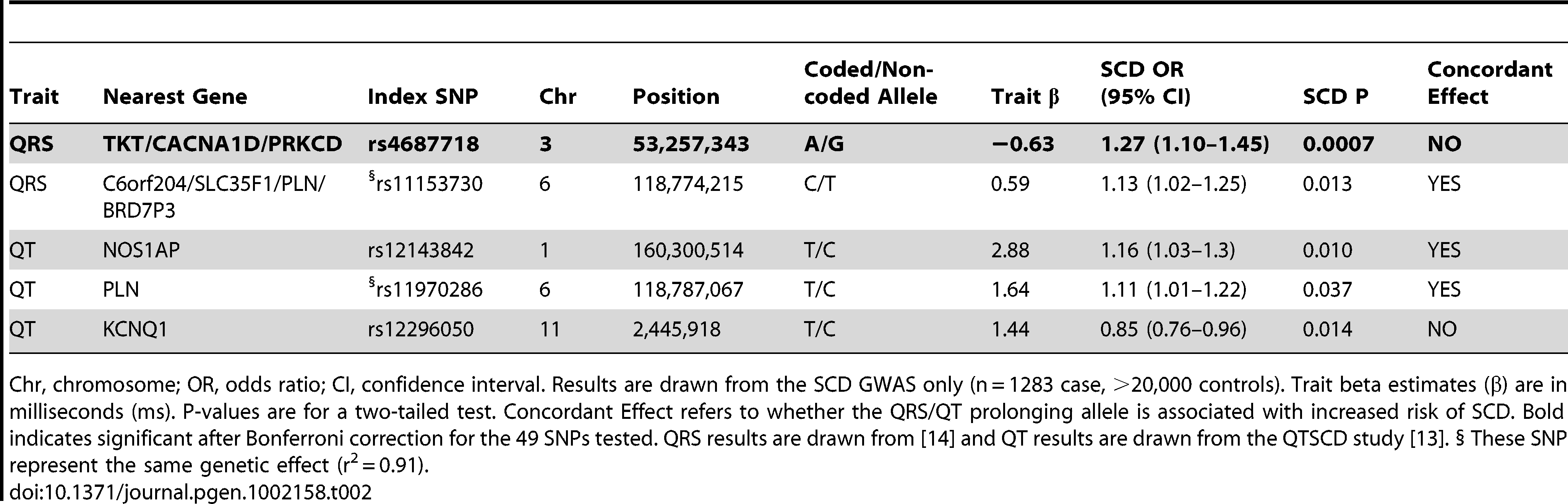 Association of QRS/QT interval associated SNPs with SCD.
