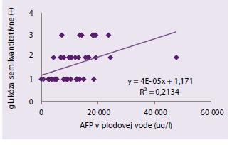 Korelácia medzi koncentráciou glukózy v plodovej vode (r = 0,407281, P = 0,000837) a hladinou α-fetoproteínu v plodovej vode