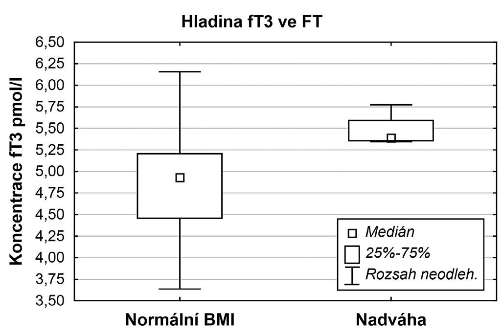 Srovnání hladin volného T3 u skupiny žen s normálním BMI a nadváhou po vyřazení pacientek s andrologickou příčinou neplodnosti