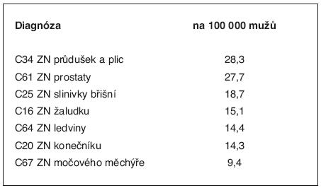 Úmrtnost na zhoubné novotvary v ČR (= empirické populační riziko úmrtí) – výňatek z údajů zdravotnické ročenky za rok 2005