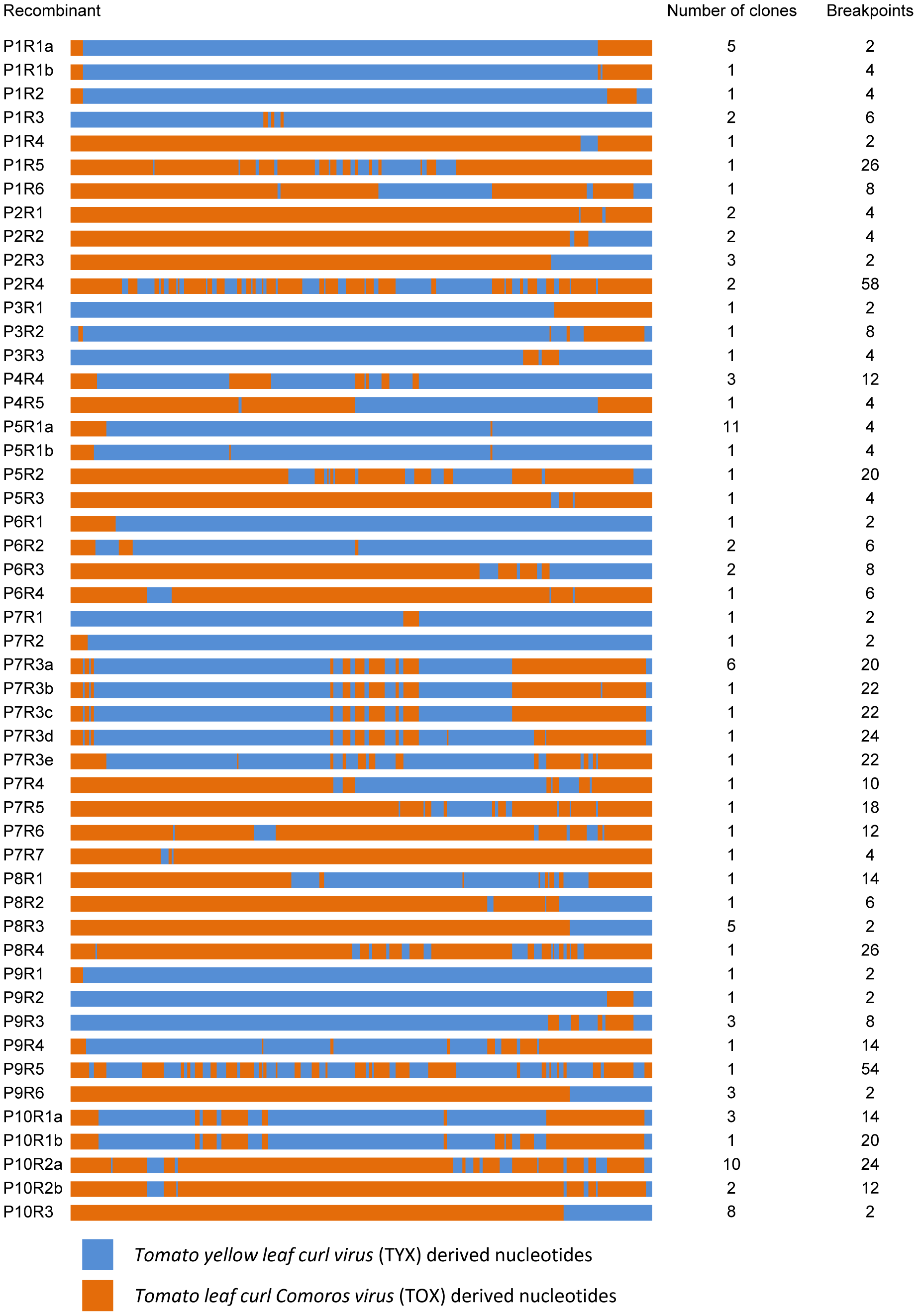 Unique recombinant genome mosaics arising during mixed <i>Tomato yellow leaf curl virus</i> (TYX) and <i>Tomato leaf curl Comoros virus</i> (TOX) infections.
