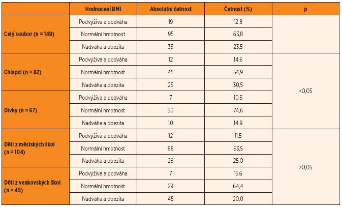 Klasifikace BMI podle věkových percentilových grafů.