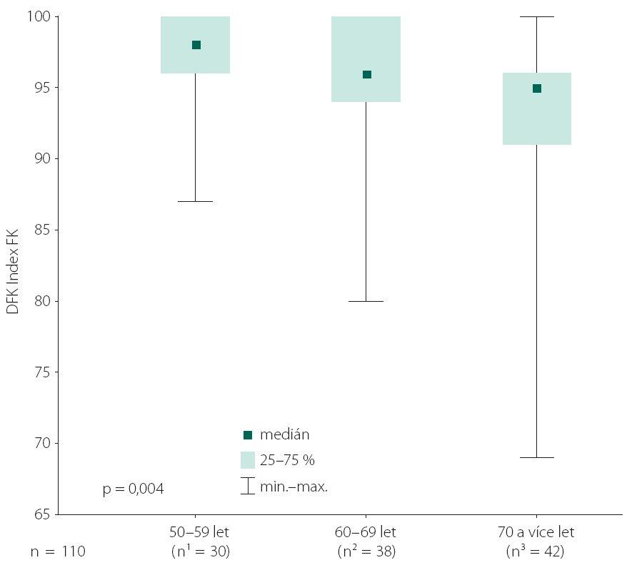 Krabicový graf ilustrující hodnocení souboru n = 110 zdravých dobrovolníků (rozčleněného do tří subsouborů dle věku) dle Indexu FK DFK.