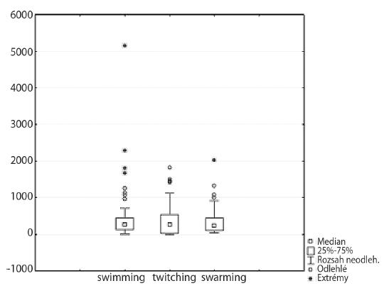 Porovnání jednotlivých typů motility  Fig. 4. Comparison of motility types