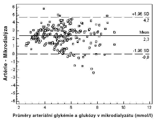 Blandovo-Altmanovo zobrazení rozptylu hodnot stanovení arteriální glykémie a hladiny glukózy v mikrodialyzátu