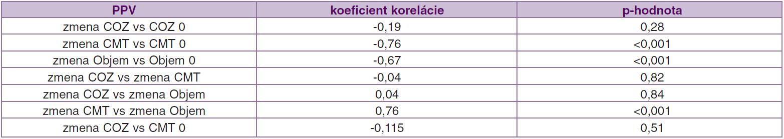 Korelácie (závislosť) medzi jednotlivými parametrami pred operáciou a ich zmenou počas 12 mesiacov po operácii v súbore PPV