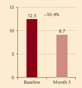 Fig. 6. Dynamic performance of the E/E' ratio, p < 0.0001