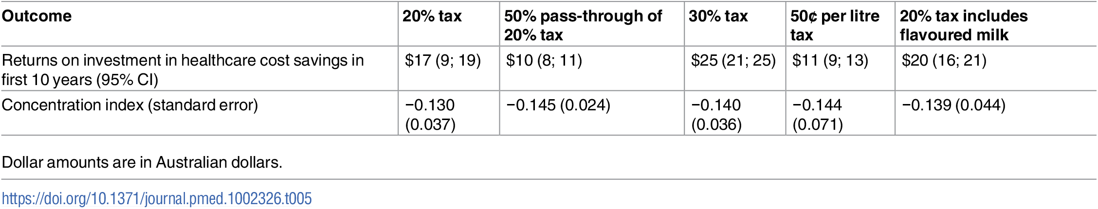 Returns on investment in healthcare cost savings and concentration indices of tax scenarios.