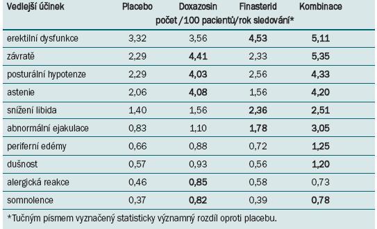 Deset nejčastějších vedlejších účinků zaznamenaných ve studii MTOPS.