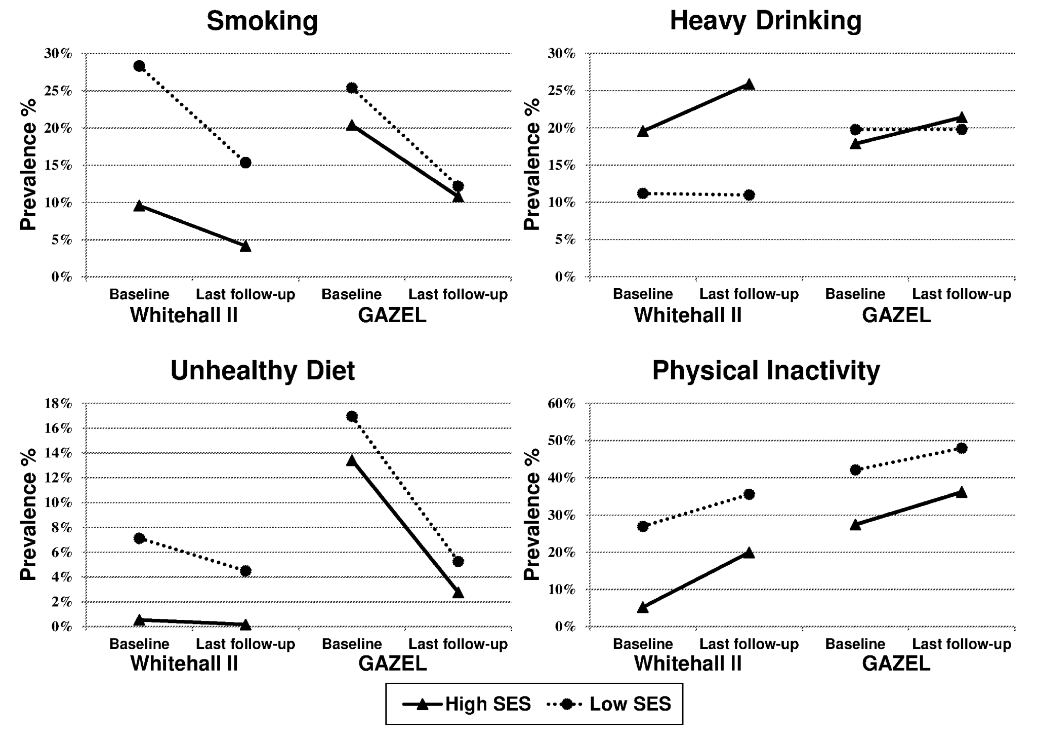Age- and sex-adjusted prevalence of unhealthy behaviours at baseline and at last follow-up as a function of occupational position (high SES and low SES) in the British Whitehall II and the French GAZEL cohorts.