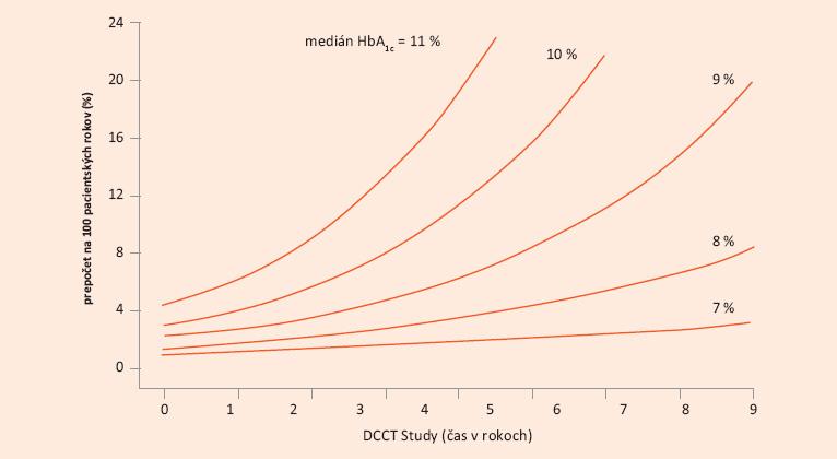 DCCT Study: vzťah progresie DR ku kontrole DM