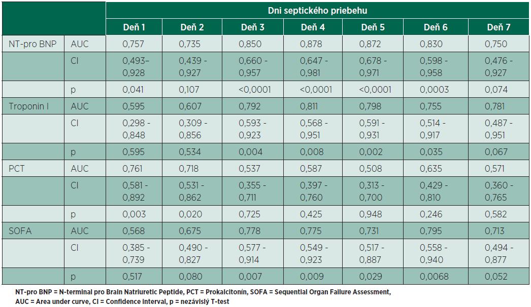 Hodnoty analýzy ROC kriviek pre sledované parametre počas 7 dní septického priebehu