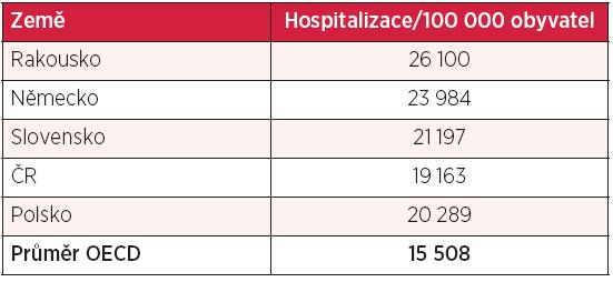 Počty hospitalizací na 1000 obyvatel