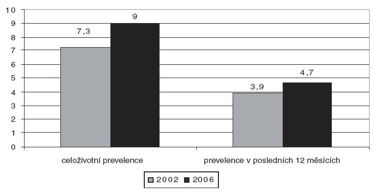 Vývoj prevalence zkušeností s těkavými látkami mezi rokem 2002 a 2006 v % [11].