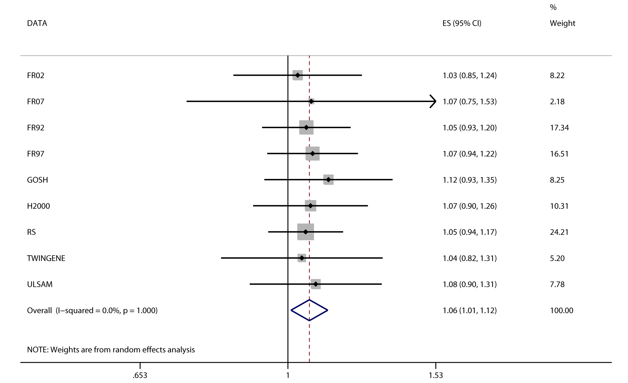Association between <i>FTO</i> and incident heart failure in 2,863 cases and 44,400 controls.