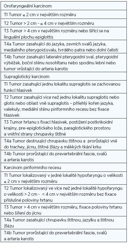 Tabulka popisuje TNM klasifikaci nádorů resekovatelných pomocí TORS podle American Joint Committee on Cancer.