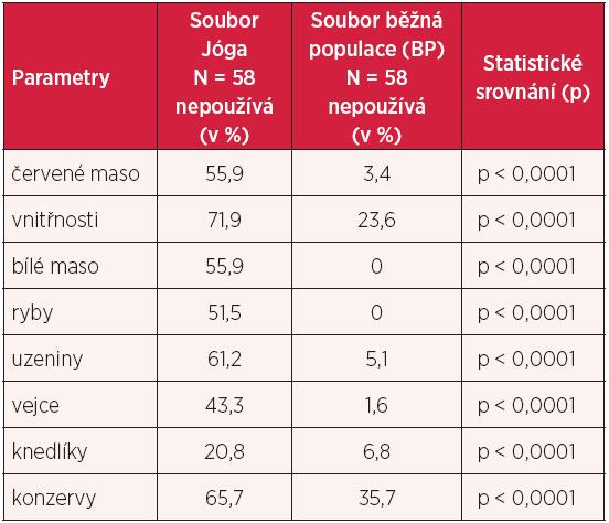 Stravovací návyky – srovnání skupiny Jóga a BP